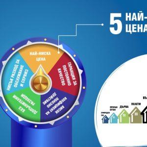 Икономичност на природния газ | Explainer видео реклама за Ситигаз България 11