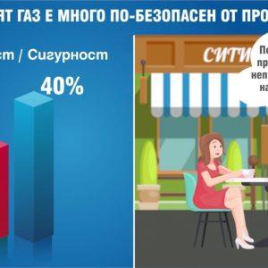 Сигурност на природния газ | Explainer видео реклама за Ситигаз България 6