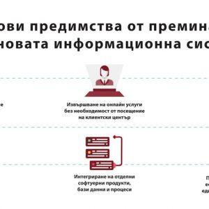 Изработка на анимирано видео за Топлофикация София - дигитализиране на процесите 9